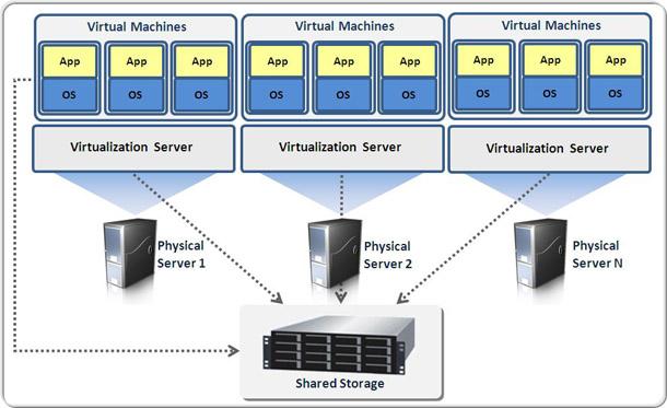مجازی سازی سرور